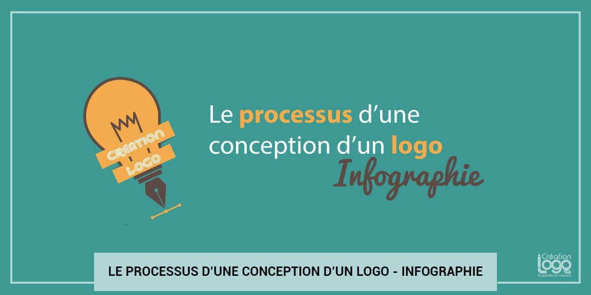 Le processus d'une conception d'un logo - Infographie